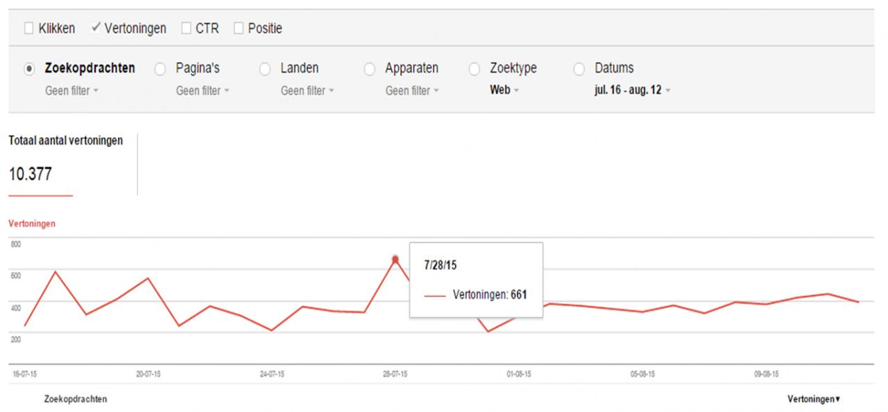Google Webmaster Tool zoekanalyse